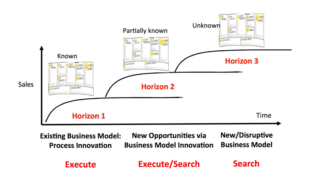 Lean Innovation Management – Making Corporate Innovation Work from Steve Blank (link share)