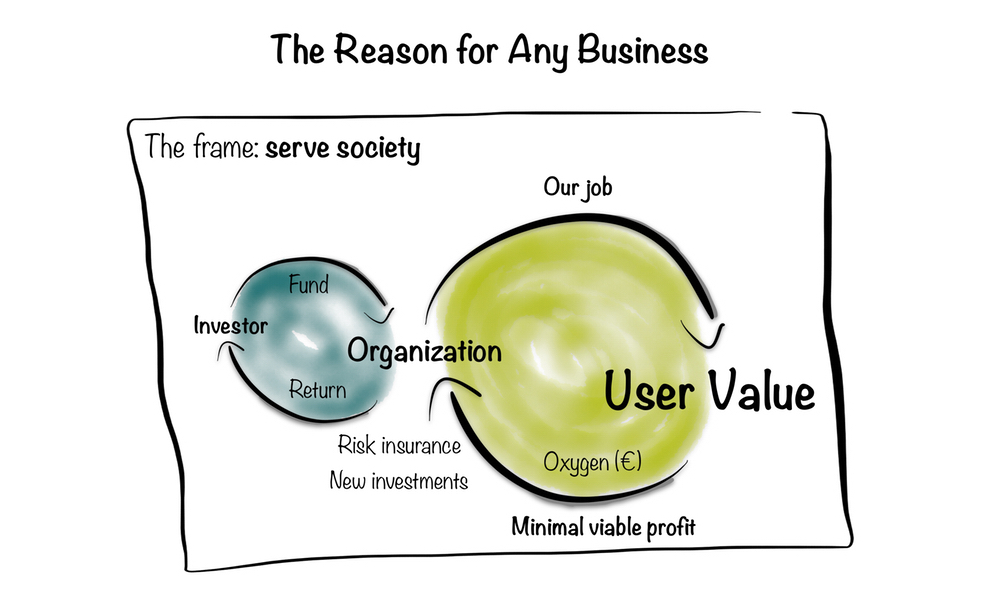 Framework series No. 2: The reason for any business