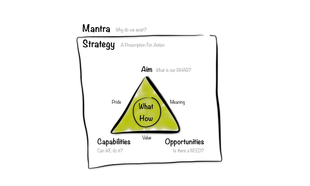 Framework series No.3: What is a (product) strategy, really?