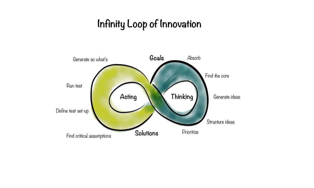 Framework No. 5: The infinity loop of innovation