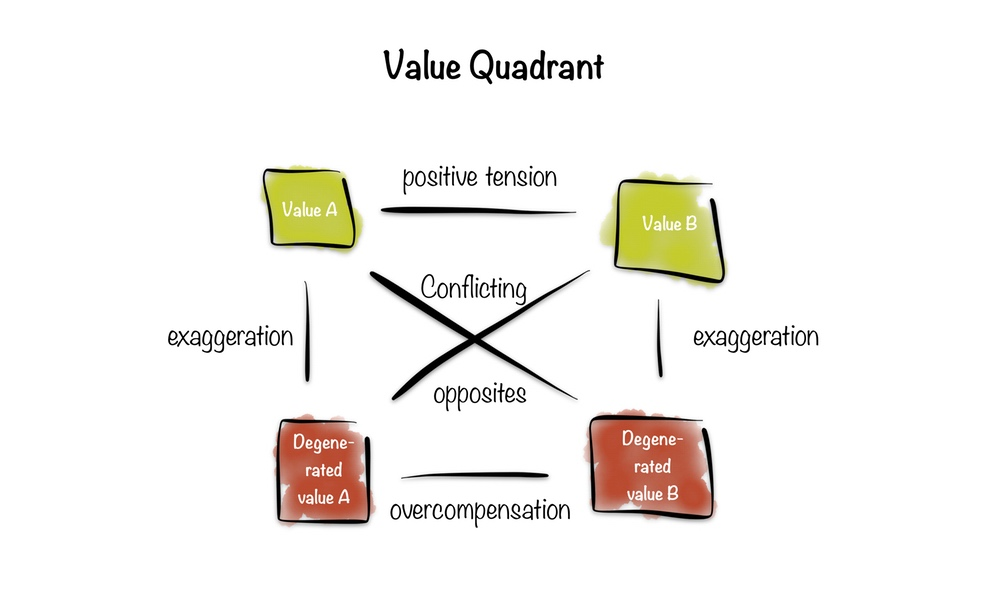 Framework No. 6: Value Quadrant