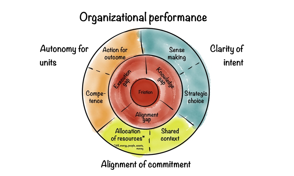 Framework No 8: Organizational performance