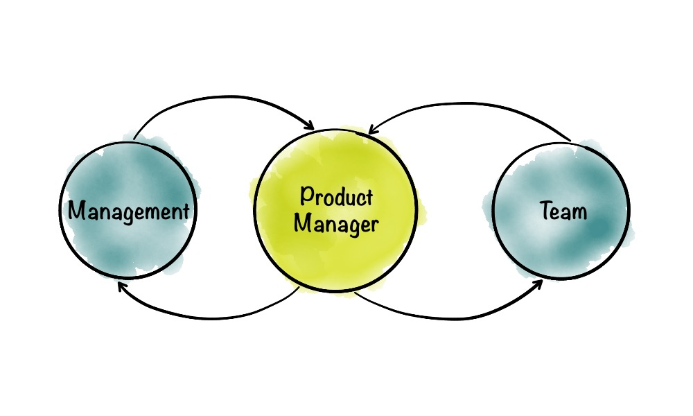 How to unite management and team in product development