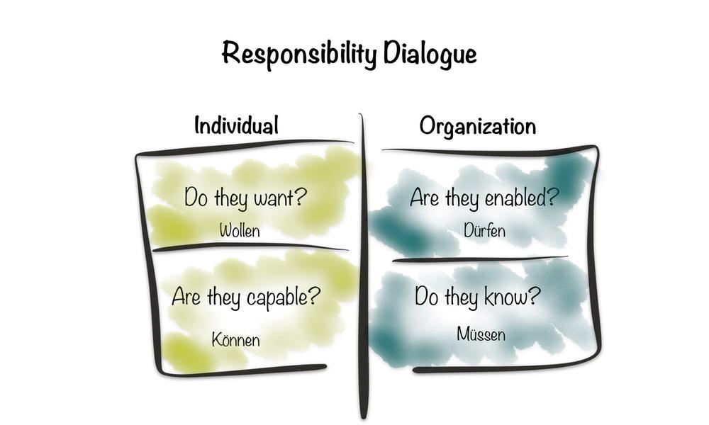 Framework No.12: Responsibility dialogue