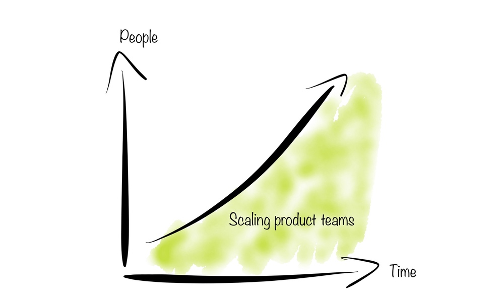 Scaling product teams (link share)